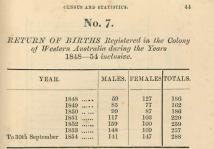 Returns of Population 1848 [1855]