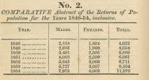Returns of Births 1848 [1855]