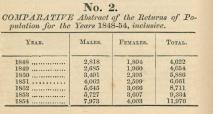 Returns of Births 1848 [1855]